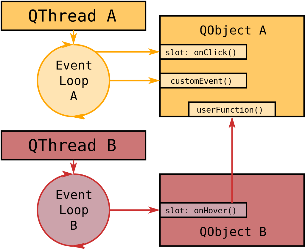 Objects and Threads in C++ and Qt (Part 2)